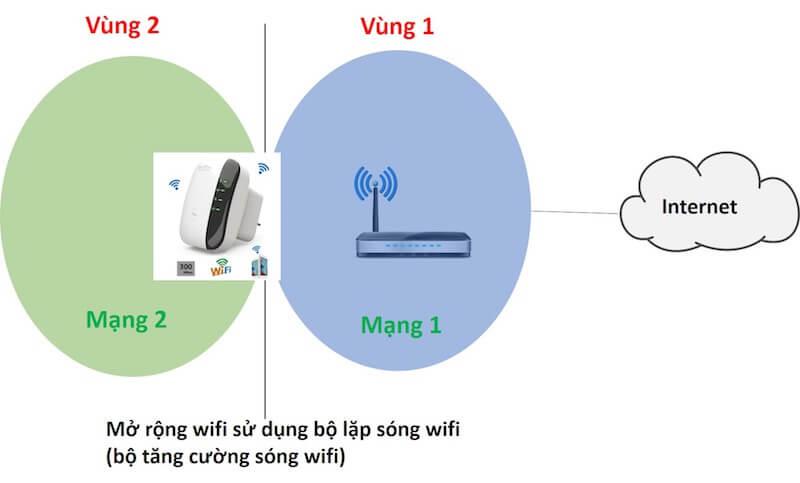 tăng cường sóng wifi – mở rộng kết nối mạng nội bộ trong ngôi nhà bạn | thủ thuật công nghệ blog