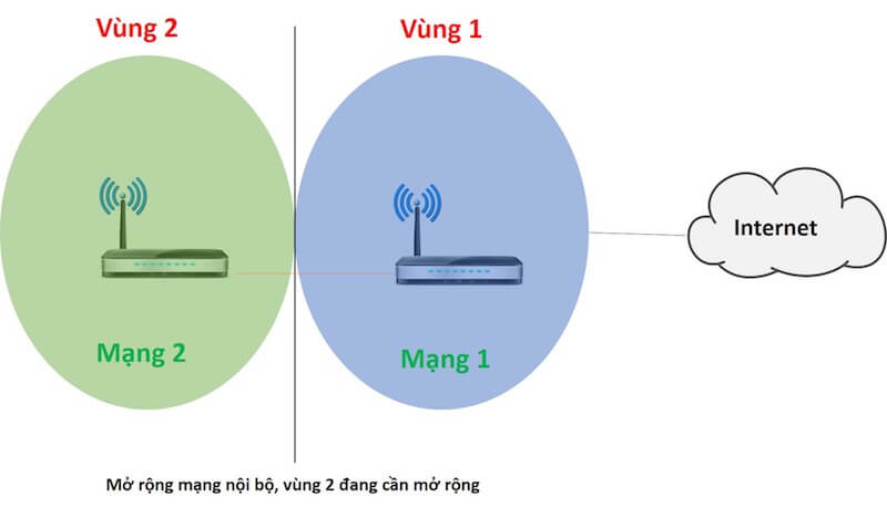 vung can mo rong song wifi new